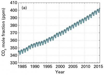 Carbon dioxide atmospheric concentrations, parts per million. Photograph: UN WMO